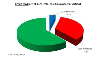 Credit card costs