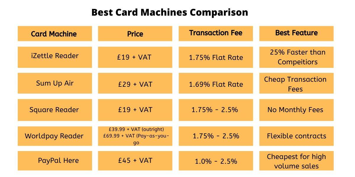 Best Card Machine Comparison